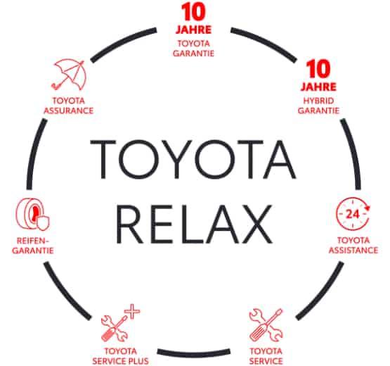 10 Jahre Toyota Garantie